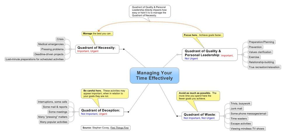 Mindmap by the renowned blog Chance Brown (The Mindmap Blog)