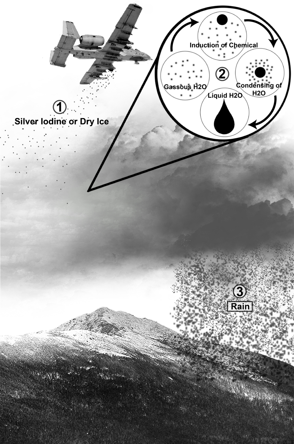 How cloud seeding is hypothesized to work. Photo: Wikipedia