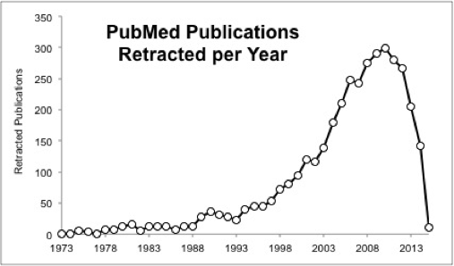 Retracted publications per year by publication date. NOTE: While there appears to be a sharp decline in retractions since 2012, the average time between publication and retraction is 2 years, therefore papers published after 2012 will soon be added to the list of retracted publications.