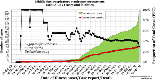 Incidence of confirmed cases of MERS-CoV in the Middle East over time. Credit: Dr. Ian M Mackay