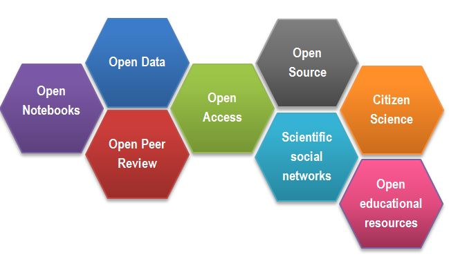 OpenScienceBuildingBlocks.JPG