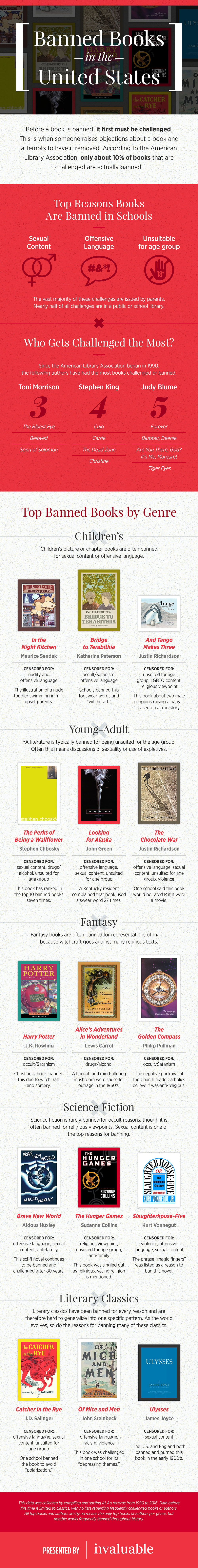 invaluable-banned-books-infographic-v2.1.jpg
