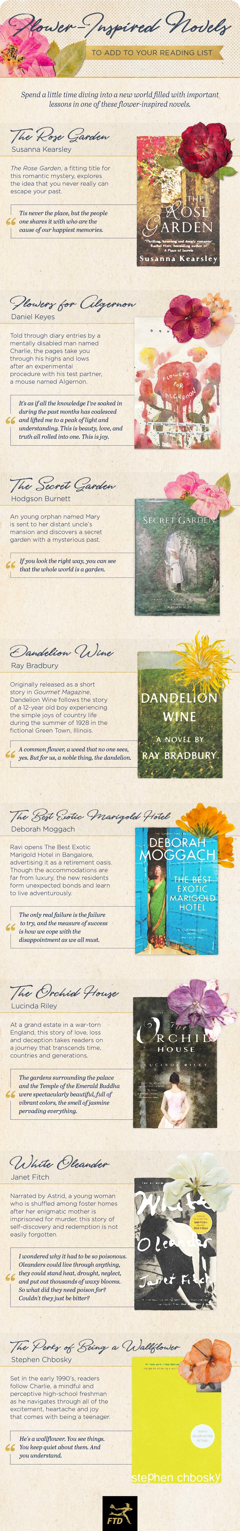 [image description: an infographic showing 10 flower-inspired novels. The list names each book and has a photo of the book cover, along with a picture of the flower associated with the book. The list is as follows: The Secret Garden by Hodgson Burnett, Dandelion Wine by Ray Bradbury, Flowers for Algernon by Daniel Keyes, The Sunflower Forest by Torey Hayden, Desert Flower by Waris Dirie and Cathleen Miller, The Perks of Being a Wallflower by Stephen Chbosky, White Oleander by Janet Fitch, The Best Exotic Marigold Hotel by Deborah Moggach, The Orchid House by Lucinda Riley, and The Rose Garden by Susanna Kearsley.]