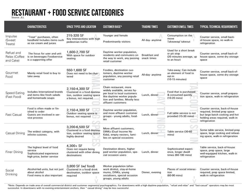 Restaurant and Food Service Categories.jpg