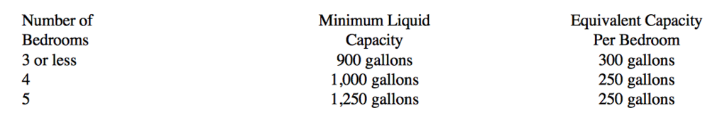 Minimum Liquid Capacities for Septic Tanks