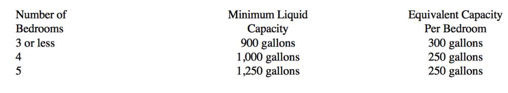 Minimum Liquid Capacities for Septic Tanks