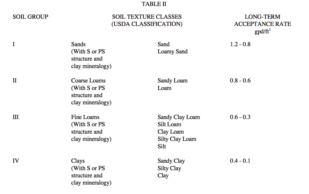 Soil Texture Classes (USDA Classification)
