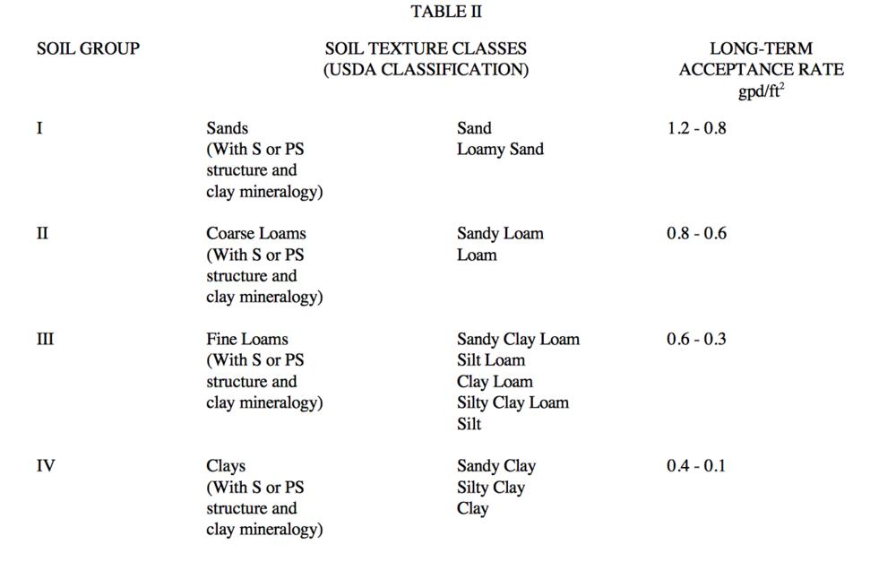 1955 Design Installation Criteria For Conventional Sewage