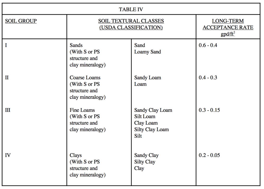 Table No 4 Soil Groups
