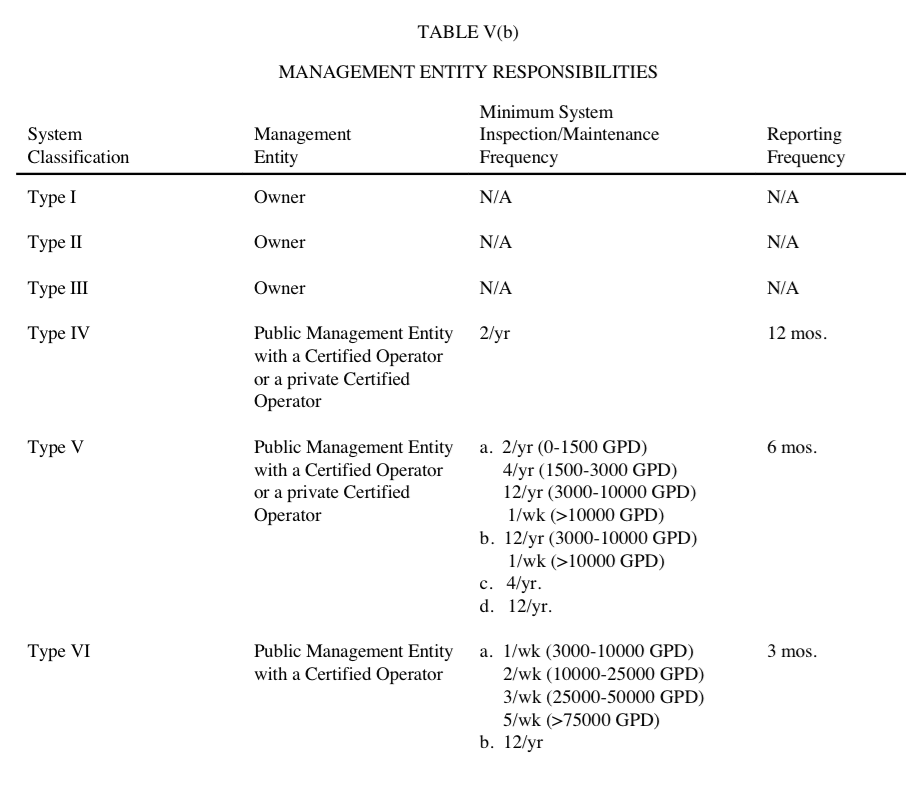 Table V b