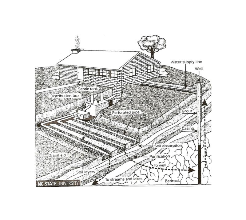 Septic Systems In Whispering Pines Marlin Septic Tank