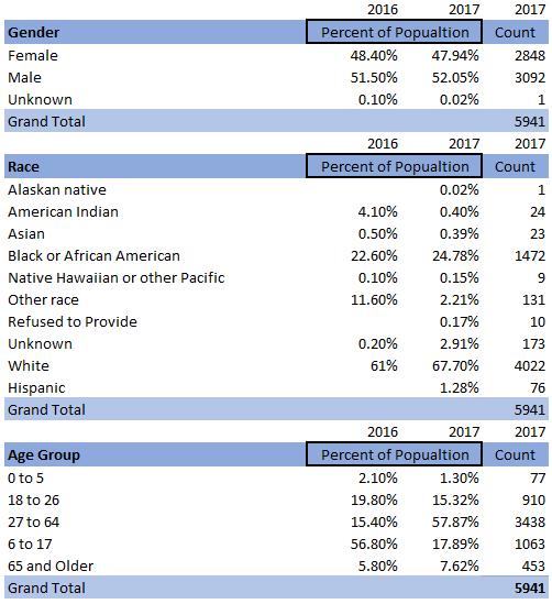 2017 Demographics.PNG