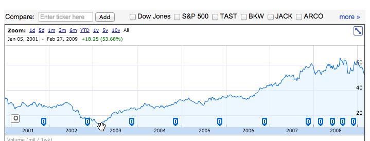 McDonald's Corp Stock Price: Jan 5 2001 - Feb 27 2009