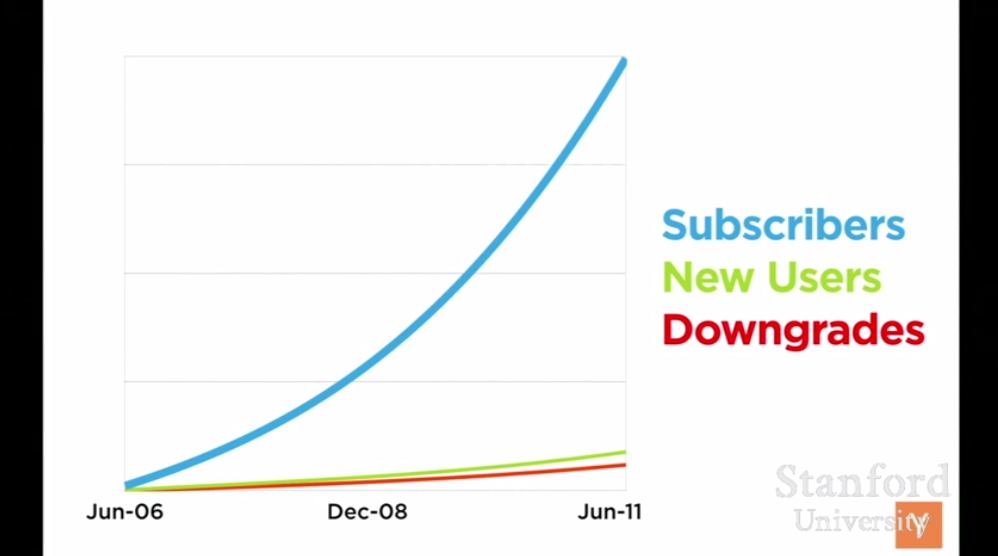 wufoo growth + churn