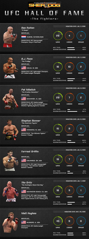 UFC Hall Of Fame (The Fighters)