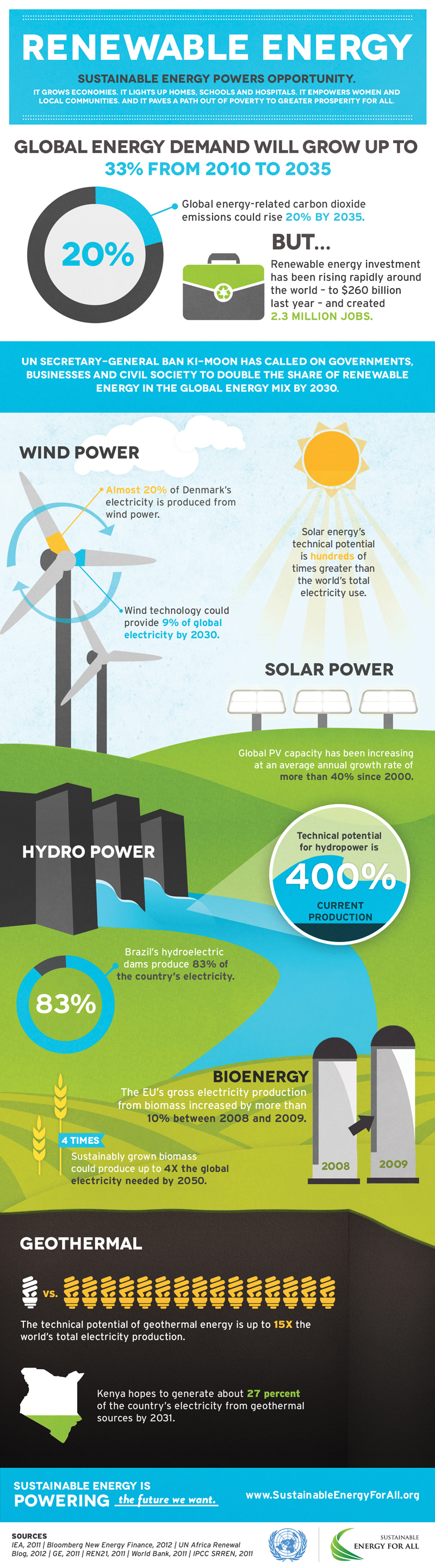 sustainable-energy-for-all-renewable-energy.jpg