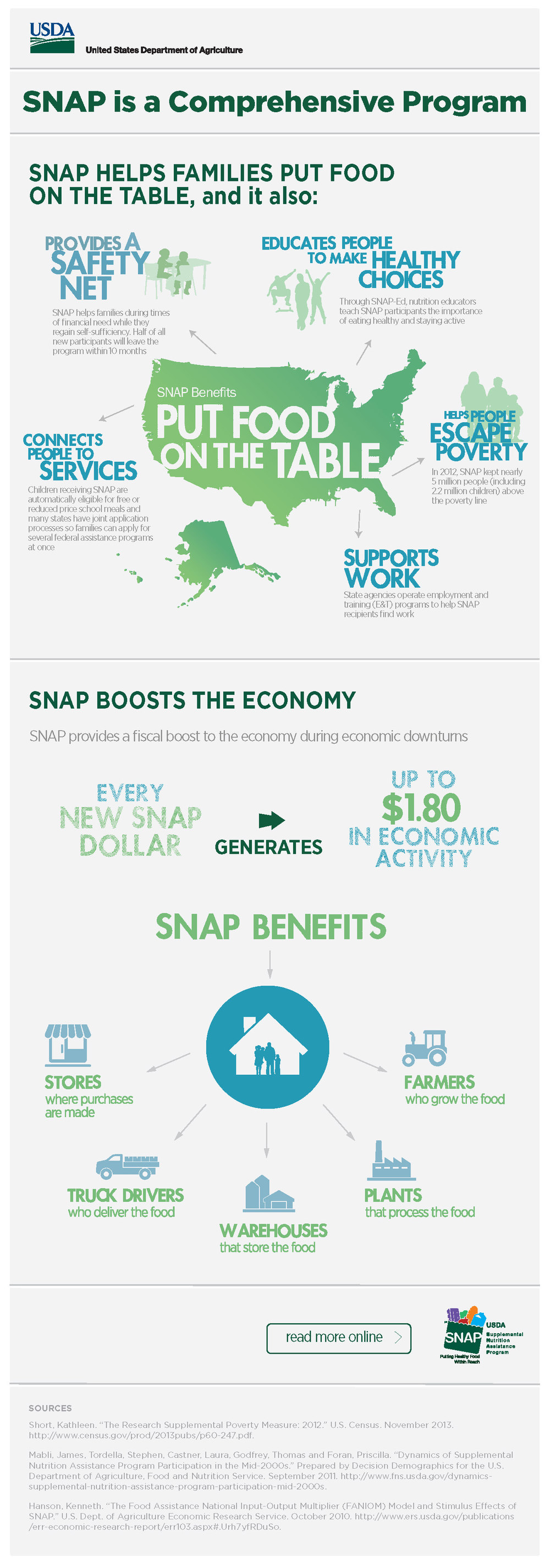 02_USDA_infographics_SNAP-Provides-More-Than-Food_Page_1.jpg