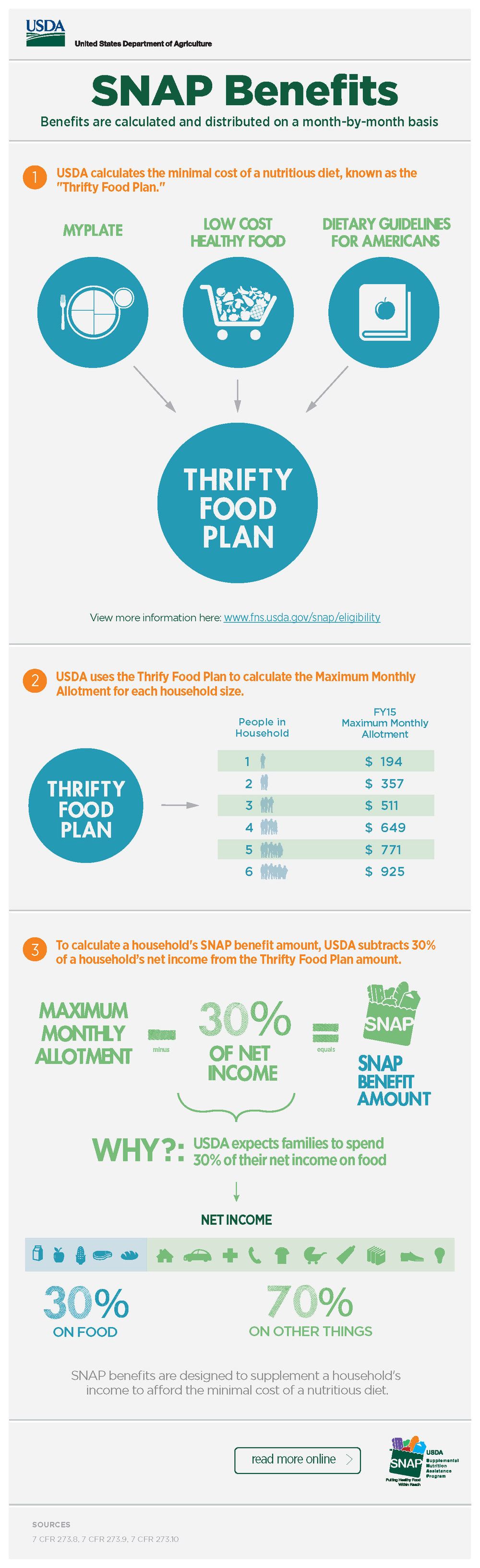 04_USDA_infographics_SNAP-Benefits_Page_1.jpg