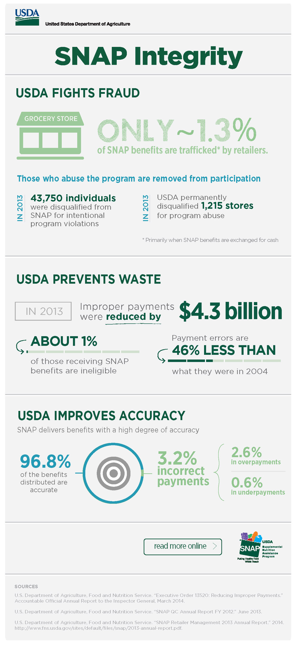 08_USDA_infographics_SNAP-Integrity_Page_1.jpg