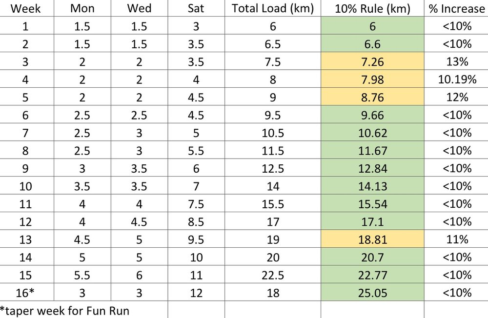 Sample Running program for 3km runners: Compares Total load to 10% Load Increases per week, yellow scores indicate an increase in load greater than 10%