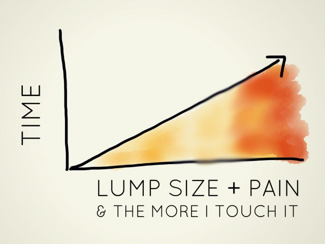 The more time passed, the more I touched the lump and the larger and more painful it became.