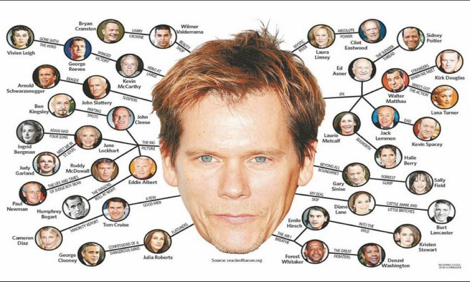 Movie Morsel Six Degrees Of Kevin Bacon Mark Robinson Writes