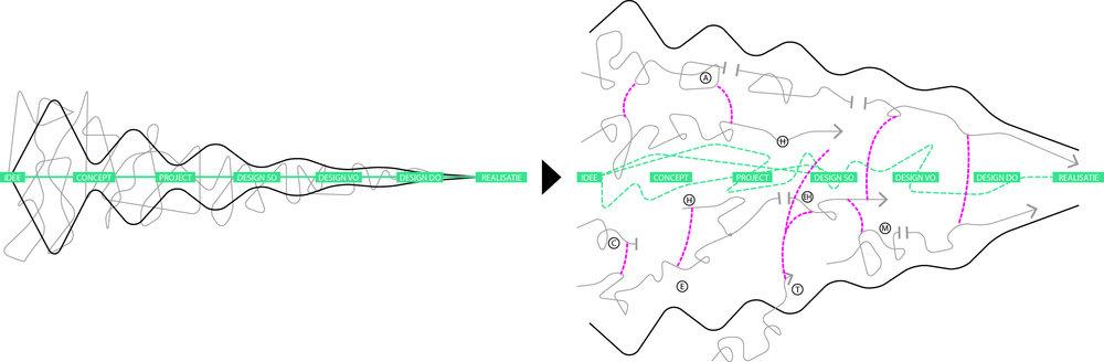 P07 NRE-terrein 5 Proces opzet.jpg