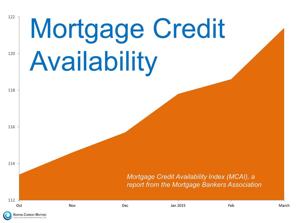 Mortgage-Availability.KCM_ april 2015.jpg
