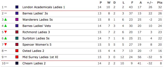 Surrey Ladies Hockey League Div 4
