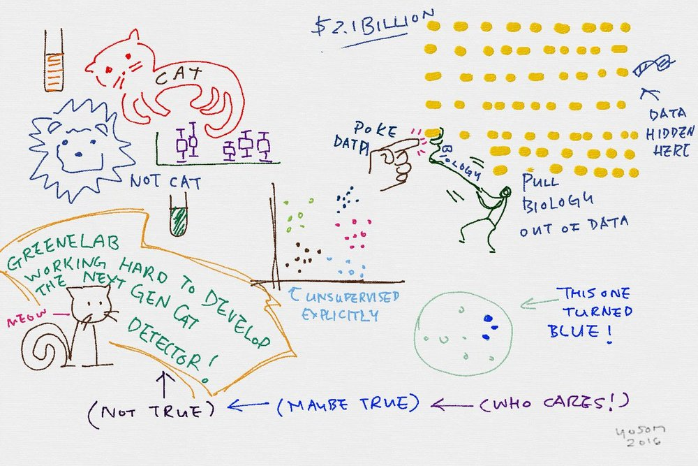 Our recent research, compressed into sketch form by  YoSon Park  during the 2016  #PennGenRetreat .