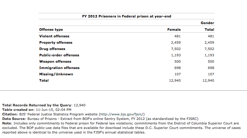 Federal Female Drug Offenders.jpg
