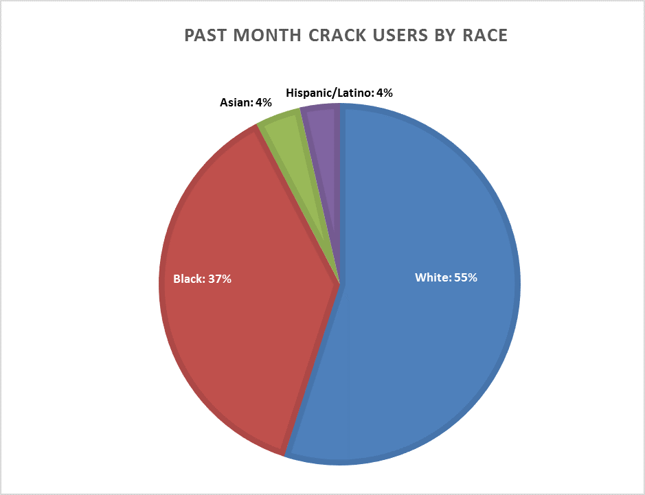 Who Uses Crack Cocaine And Why Criminal Justice Policy Foundation