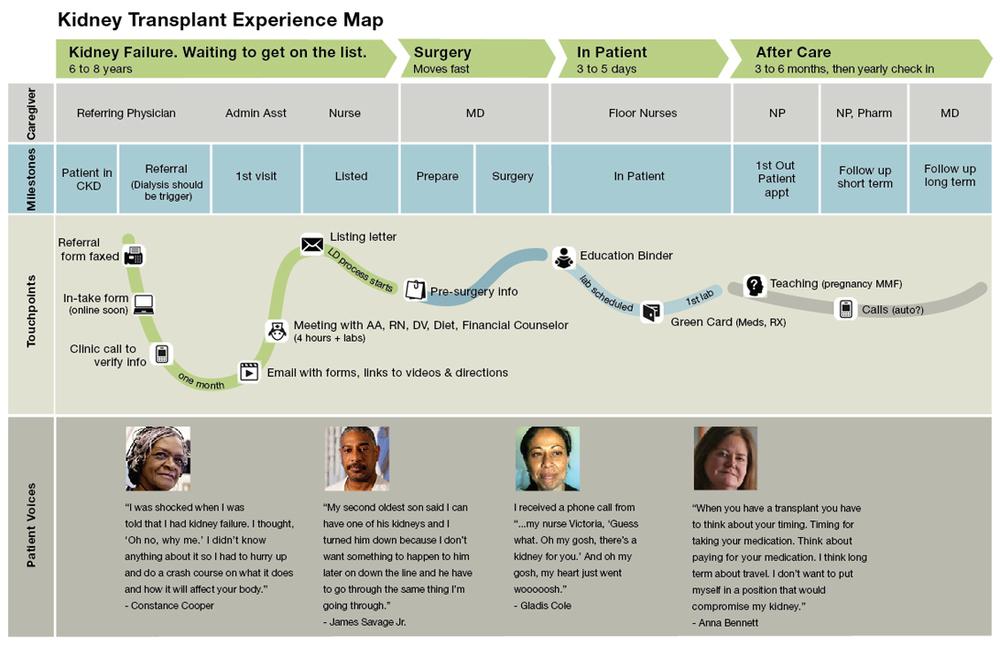 Kidney Transplant Journey Map Cynthia Milionis