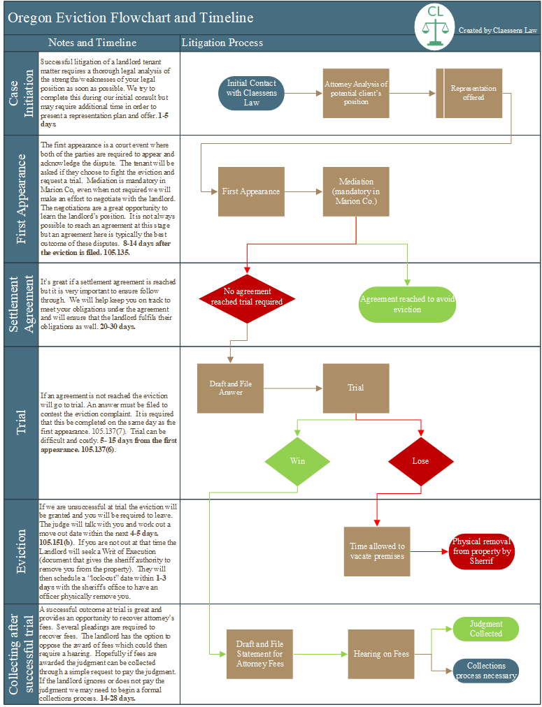 Download here - The chart is very useful for plotting a successful tenant representation. Click the image to expand or click download here for a pdf. We hope you find it helpful.