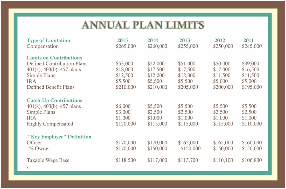 Annual Plan Limits