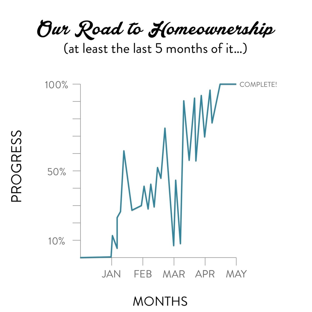 Our Bumpy Road to Homeownership - Stevie Storck Design Co.