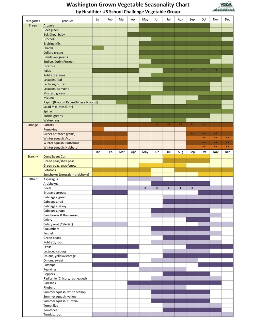 seasonal produce calendar sfma