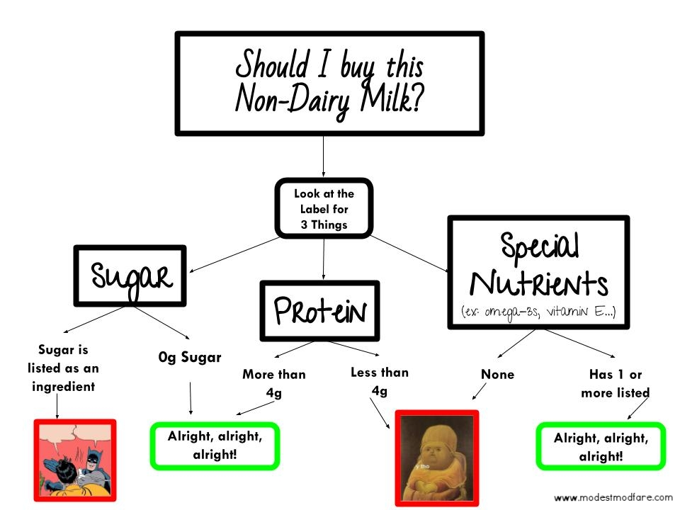 Non-dairy milk comparison chart.jpg