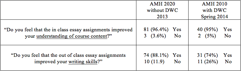 figure 4: student perceptions of assigned writing