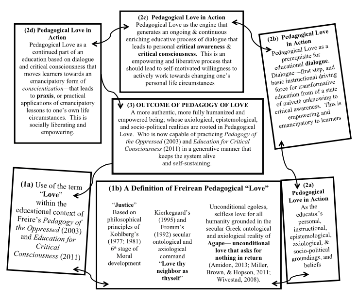Figure I    .  An illustration of a generative model of Freire's pedagogical love in action: It contains definitions in boxes 1a and 1b, as well as the illustration of the operation of this system as a transformative and empowering educational concept in boxes 2a through 3.