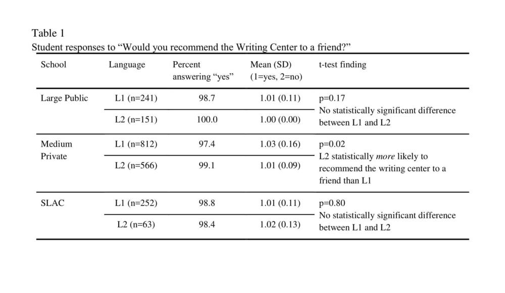 Bromley et al Table 1.png