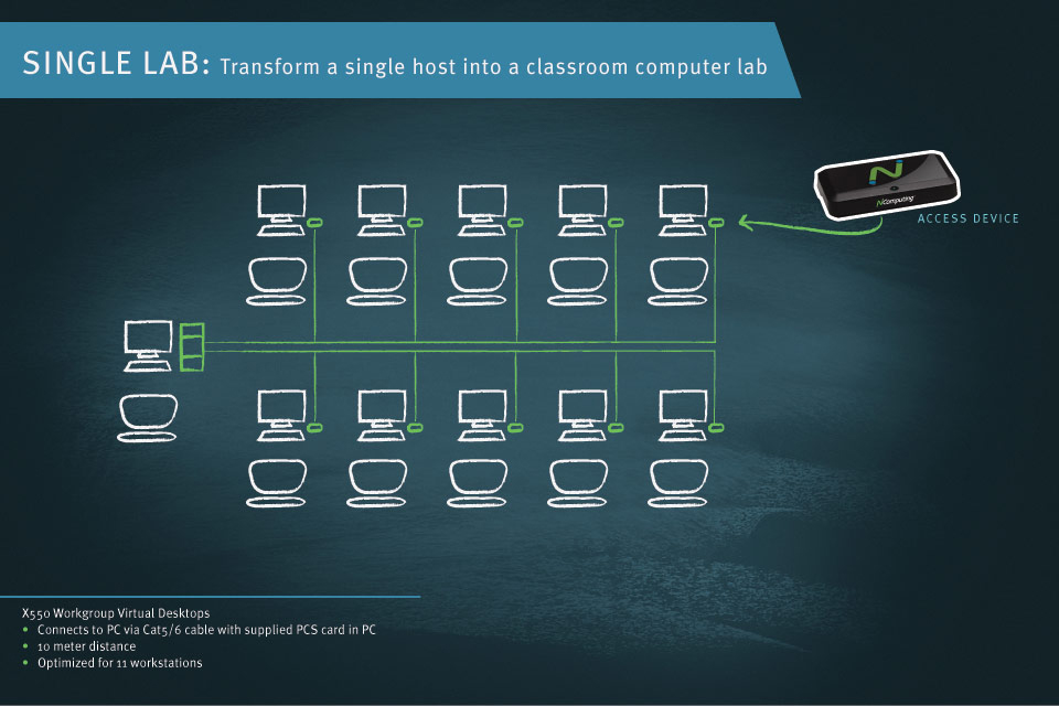 Single Lab   Transform a single host into a classroom computer lab