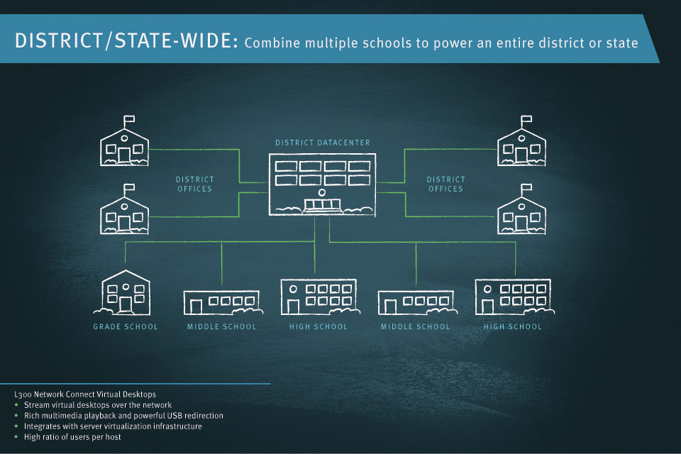 District or Statewide Deployments   Combine multiple schools to power an entire district or state
