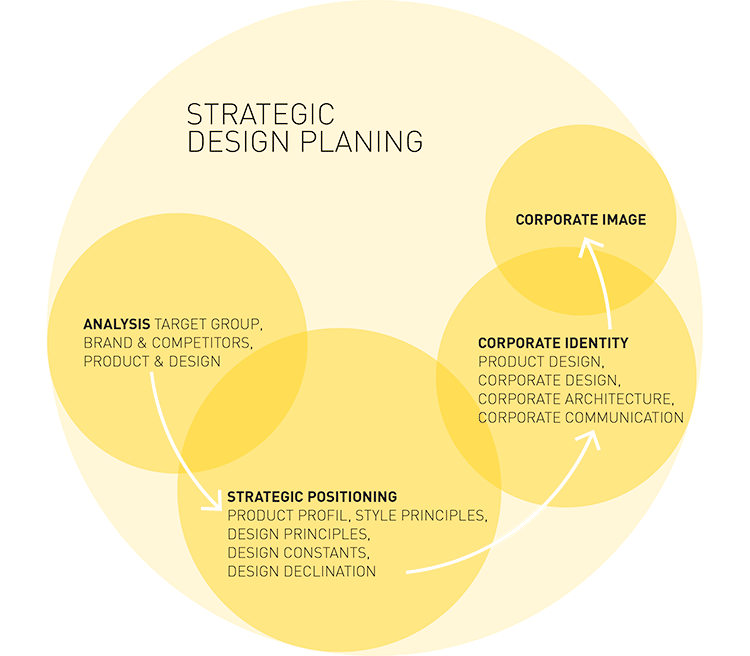 strategic-designplan.png