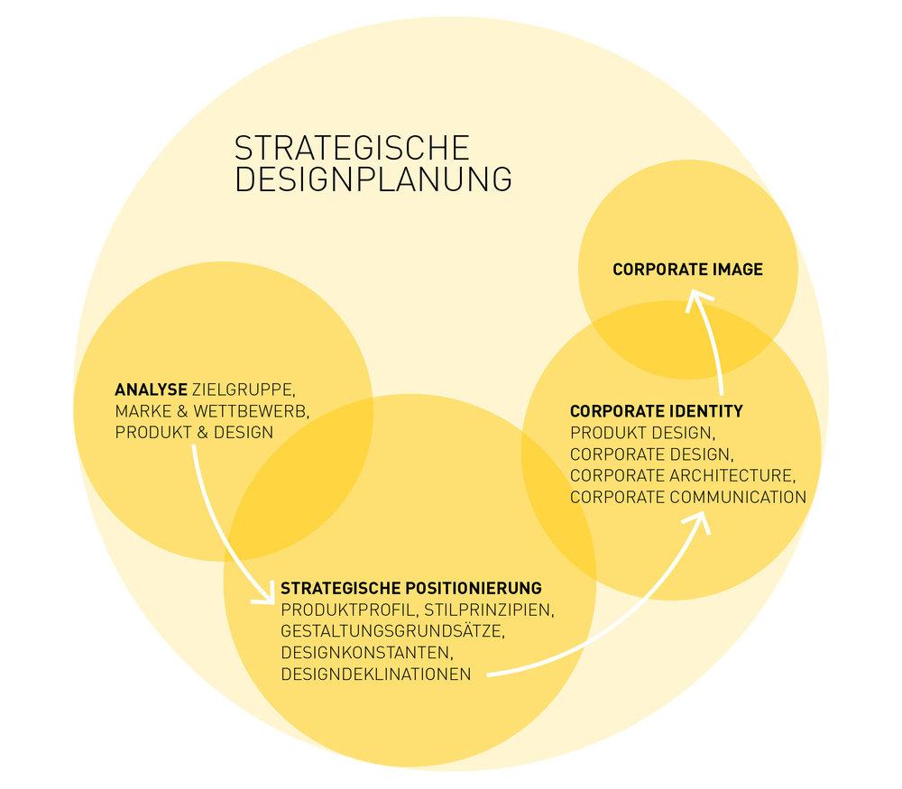 homepage_yellow_strategie.jpg