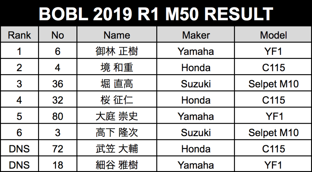 result-m50.png