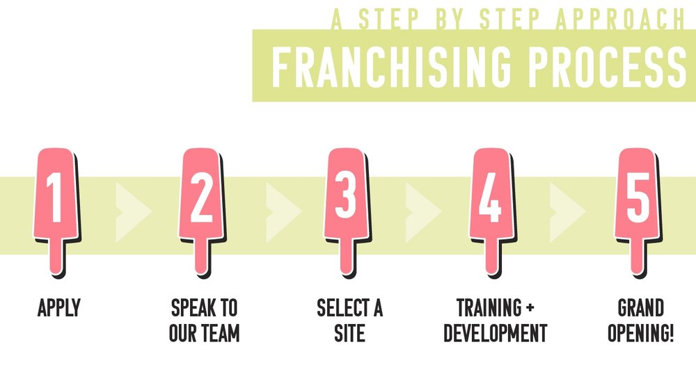 Franchising Popbar Click to Apply.jpg