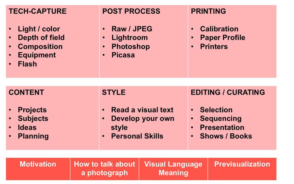 Questo schema mostra tutti i temi disponibili per workshops e lezioni