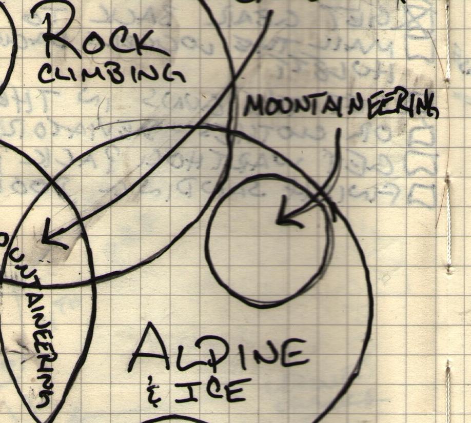 Mountain Ven Diagram.jpg