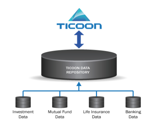 The Ticoon Platform consolidates data from across vertical industry silos.